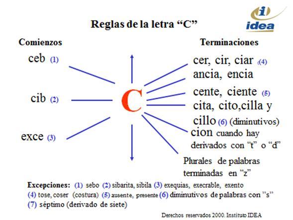 c ejemplos: